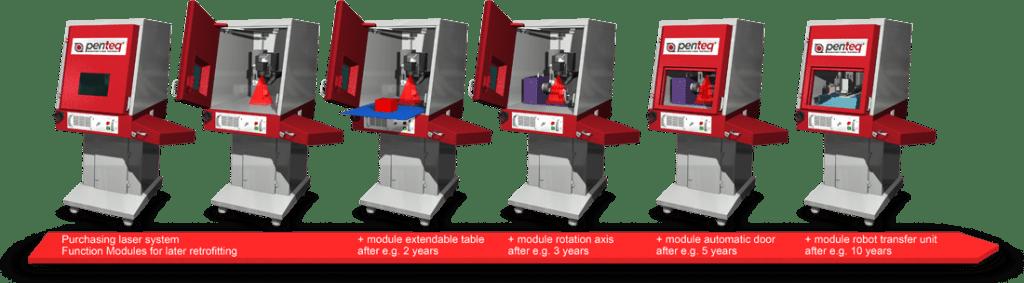 Funktionsmodule Lasermarkierer