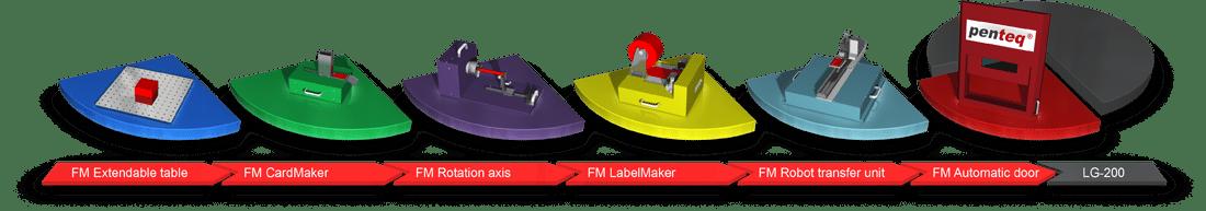 Verschiedene Funktionsmodule